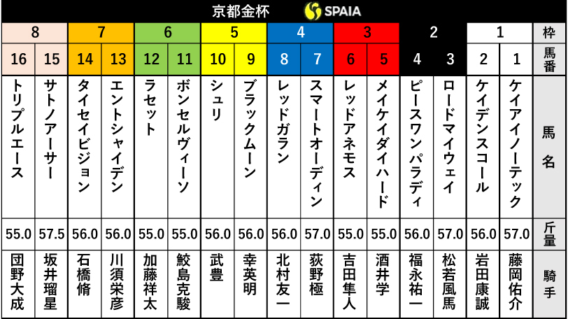京都金杯2021出馬表