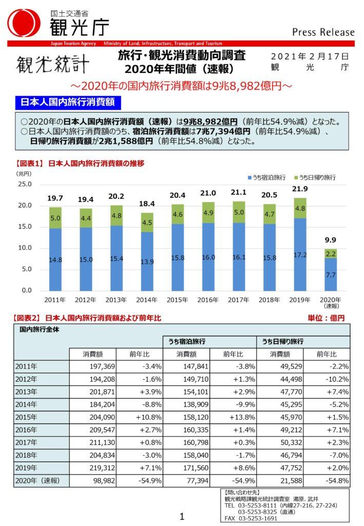 日本人国内旅行消費額(速報)