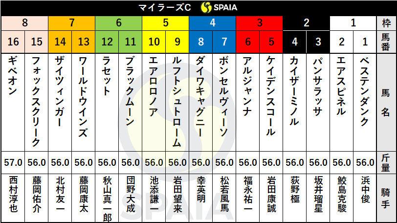 大阪 堺 貝塚 旅行社 旅行会社 旅行 JRA マイラーズカップ 競馬 予想