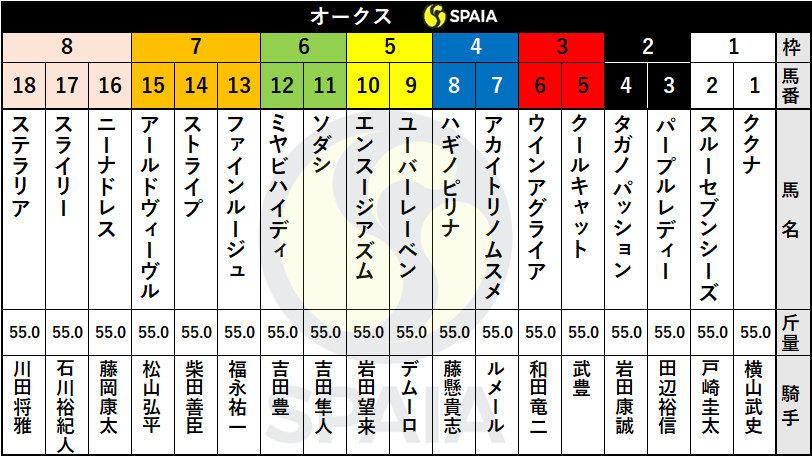 東京競馬場 JRA オークス G1 ダービー ジャパンカップ チャンピオン 馬柱 出馬表