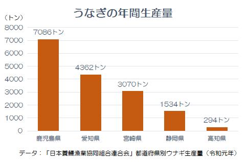 うなぎ データ 生産量 鰻 グラフ 都道府県別