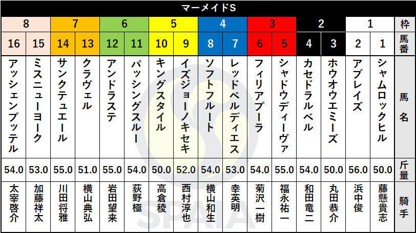 SPAIA 大阪 阪神 マーメイド 出馬表