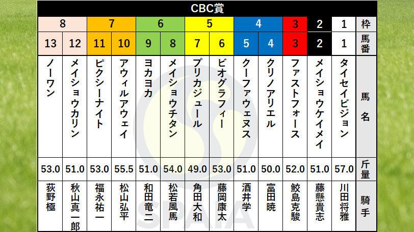 出馬表 SPAIA CBC賞 小倉競馬場 JRA