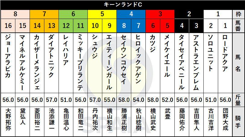 JRA 札幌競馬場 キーンランドカップ 馬柱 フルゲート