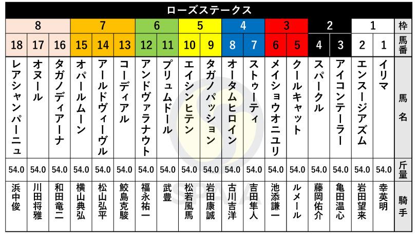 大阪 旅行会社 ブログ 貝塚 堺 ローズステークス 競馬 旅行